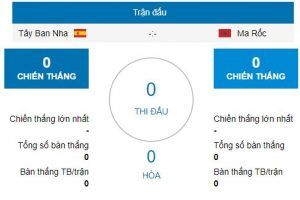 Nhận định trận đấu Tây Ban Nha vs Morocco, 1h00 ngày 26/06 2